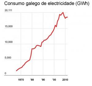 Consumo galego de electricidade